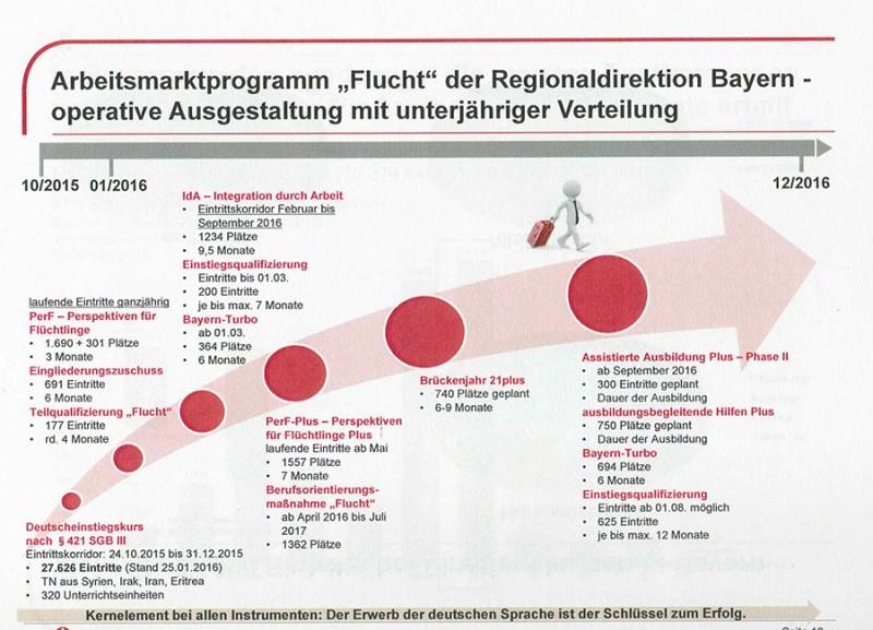 Arbeitsmarktprogramm Flucht