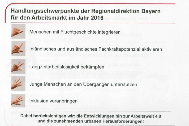 Handlungsschwerpunkte für den Arbeitsmarkt 2016