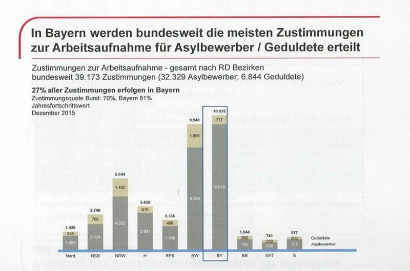 Zustimmungen zur Arbeitsaufnahme für Asylbewerber/Geduldete