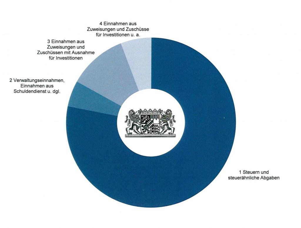 Einnahmen nach Einnahmenarten 2017