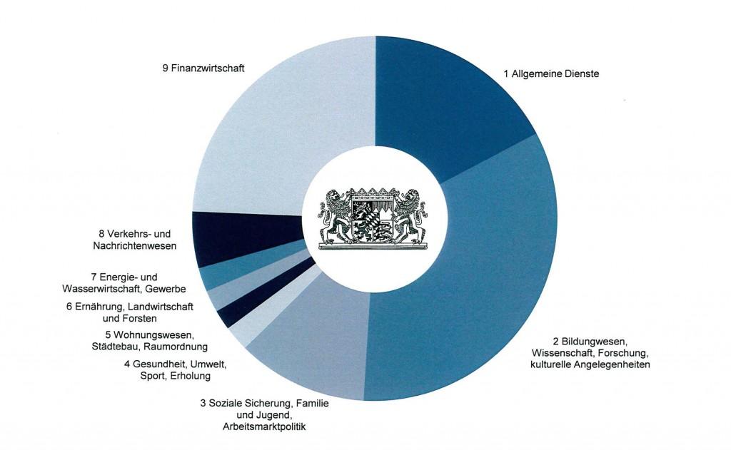 Haushalt 2017 Gliederung nach Ausgabearten